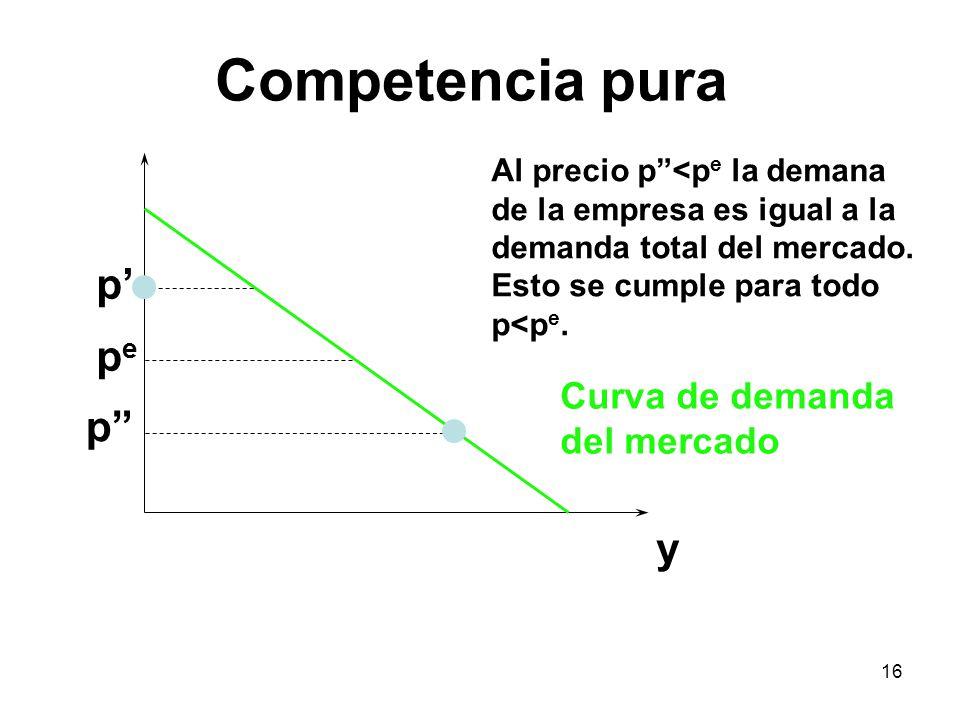 16 y pepe p p Curva de demanda del mercado Al precio p<p e la demana de la empresa es igual a la demanda total del mercado. Esto se cumple para todo p