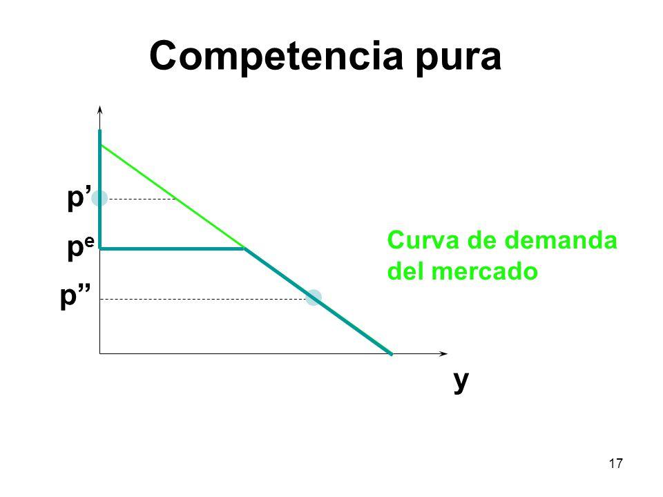 17 y pepe p p Curva de demanda del mercado Competencia pura