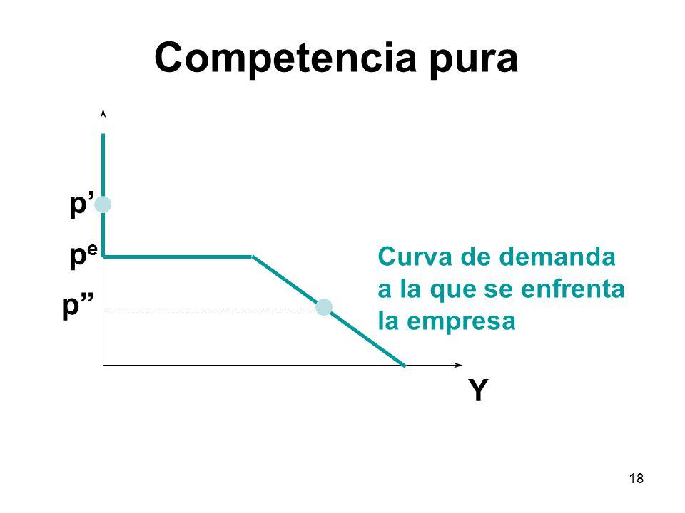 18 Y pepe p p Curva de demanda a la que se enfrenta la empresa Competencia pura