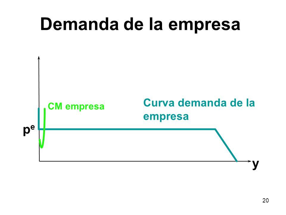 20 y CM empresa Curva demanda de la empresa pepe Demanda de la empresa