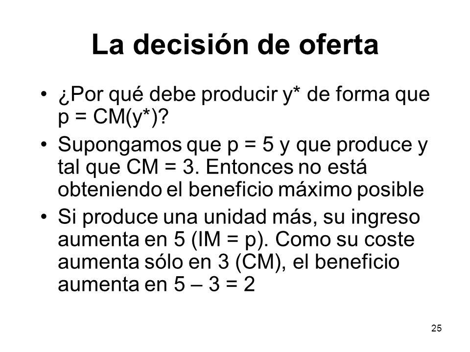 25 La decisión de oferta ¿Por qué debe producir y* de forma que p = CM(y*)? Supongamos que p = 5 y que produce y tal que CM = 3. Entonces no está obte