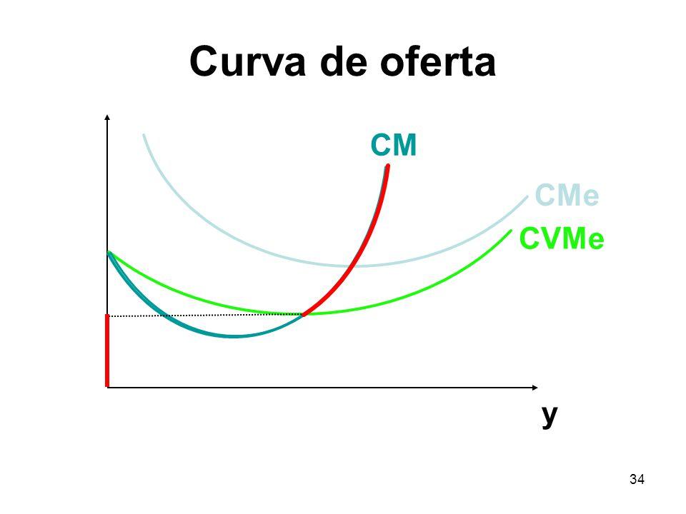 34 y CVMe CMe CM Curva de oferta