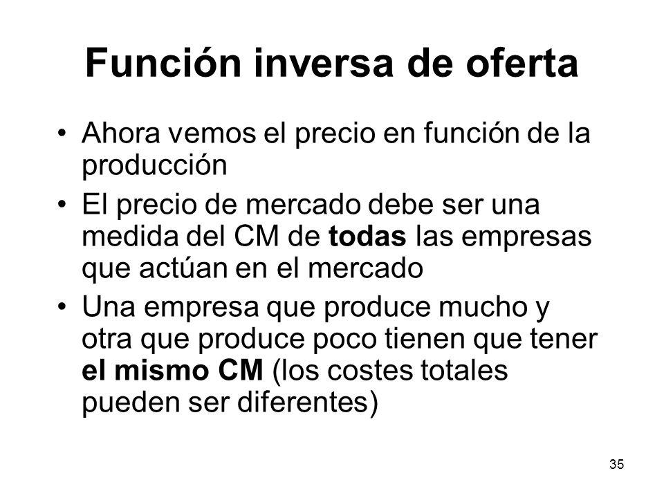 35 Función inversa de oferta Ahora vemos el precio en función de la producción El precio de mercado debe ser una medida del CM de todas las empresas q