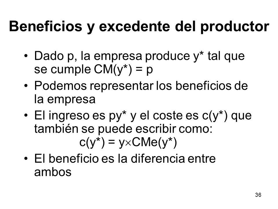 36 Beneficios y excedente del productor Dado p, la empresa produce y* tal que se cumple CM(y*) = p Podemos representar los beneficios de la empresa El