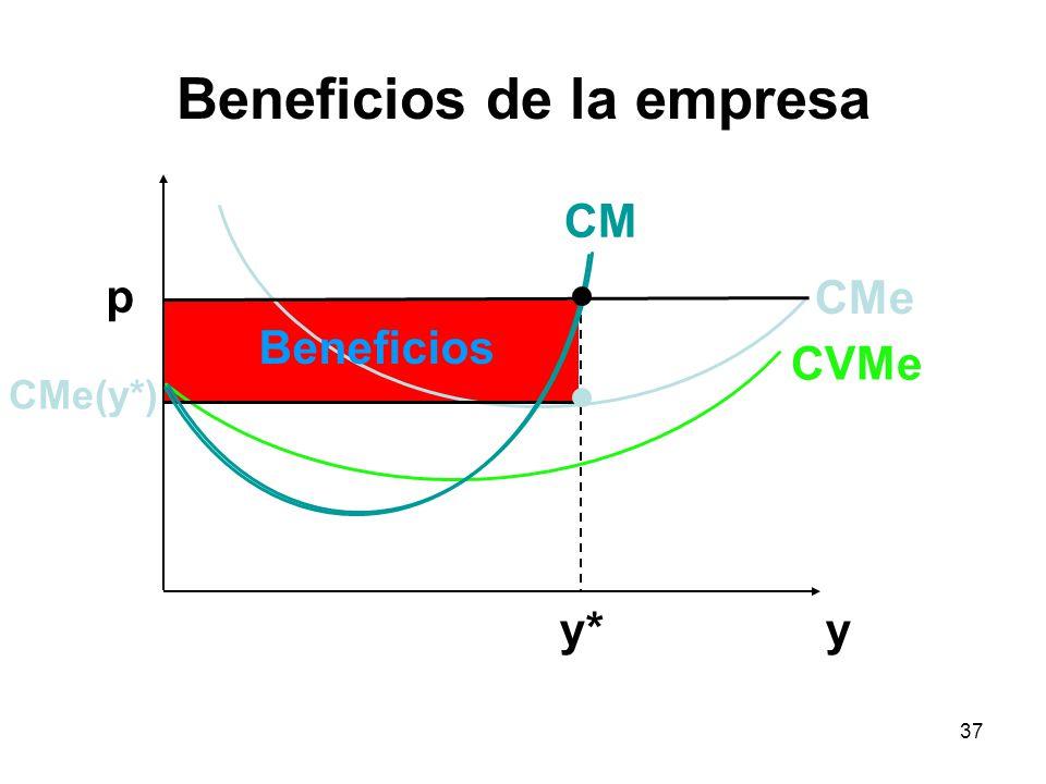 37 y p y* CVMe CMe CM Beneficios CMe(y*) Beneficios de la empresa