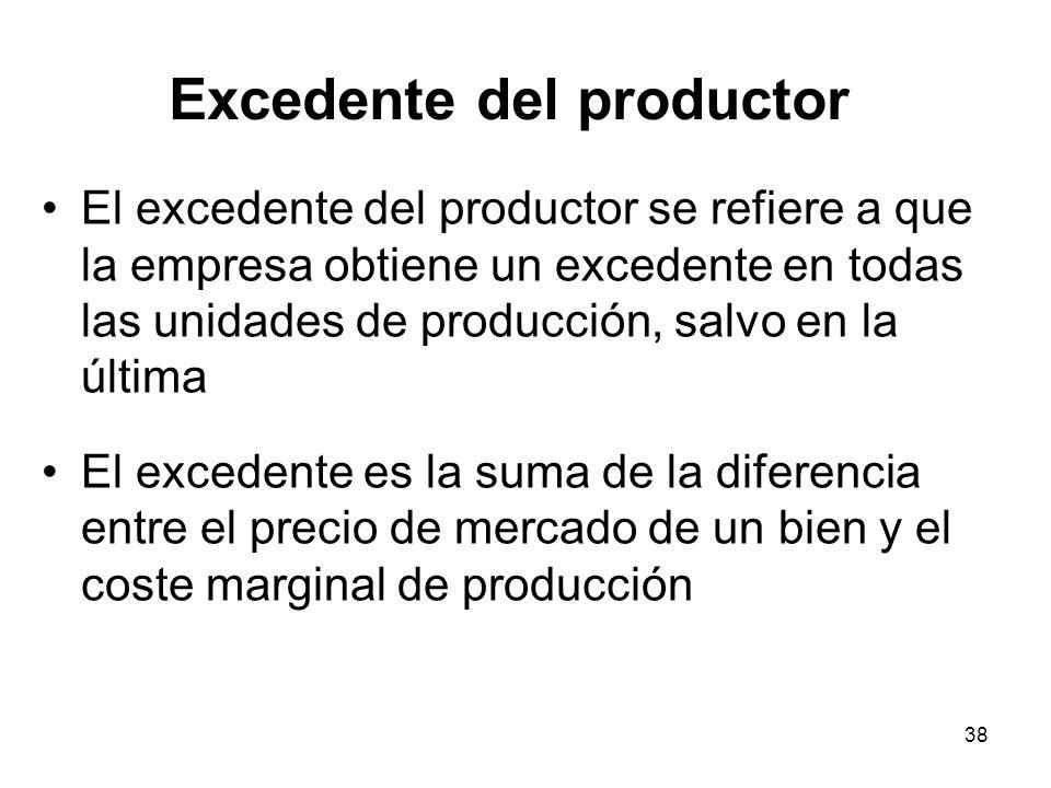38 El excedente del productor se refiere a que la empresa obtiene un excedente en todas las unidades de producción, salvo en la última El excedente es