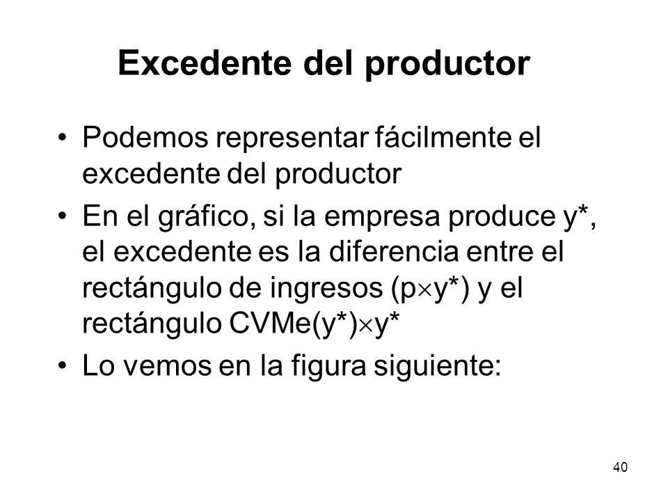 40 Excedente del productor Podemos representar fácilmente el excedente del productor En el gráfico, si la empresa produce y*, el excedente es la difer