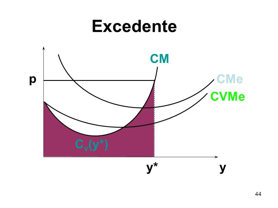44 y p y* CVMe CMe CM C v (y*) Excedente