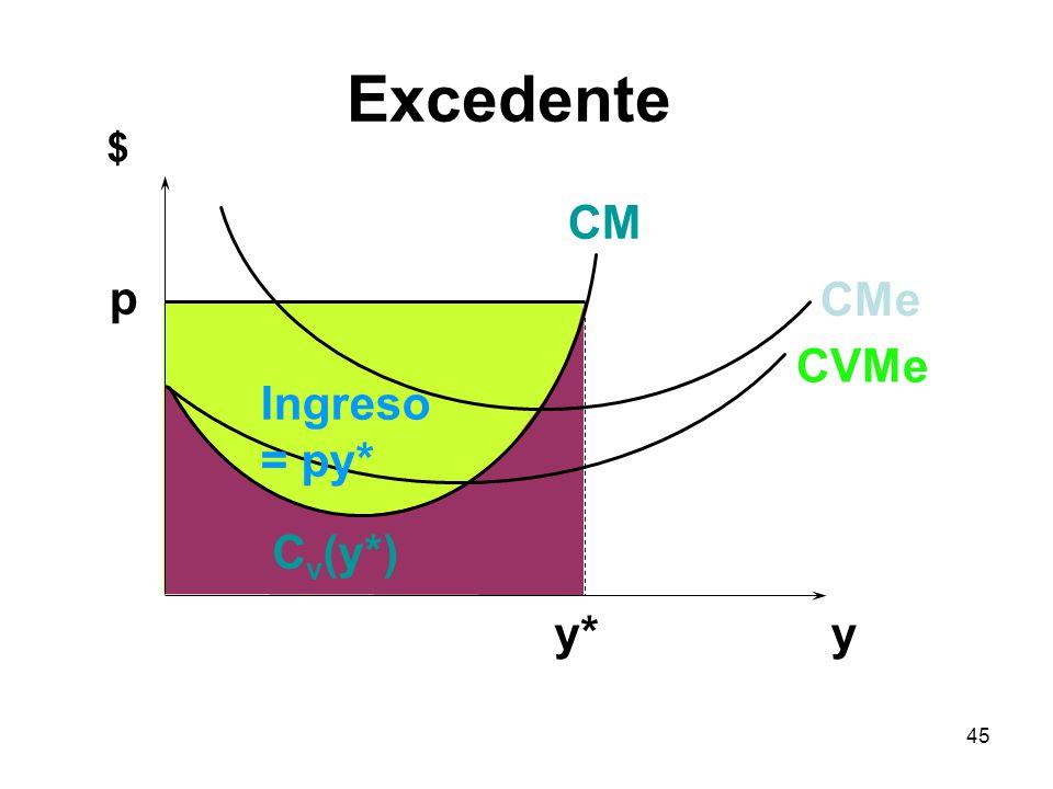 45 y $ p y* C v (y*) CVMe CMe CM Ingreso = py* Excedente