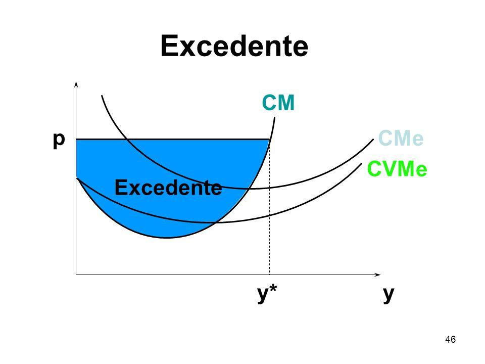 46 y p Excedente y* CVMe CMe CM Excedente
