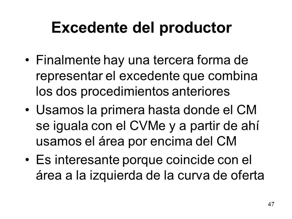 47 Excedente del productor Finalmente hay una tercera forma de representar el excedente que combina los dos procedimientos anteriores Usamos la primer