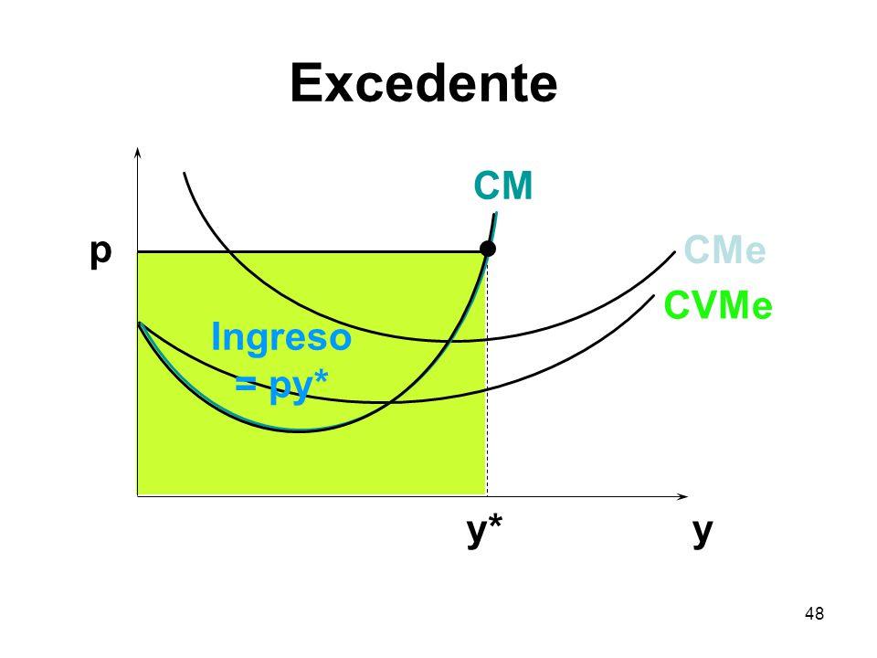 48 y p y* Ingreso = py* CVMe CMe CM Excedente