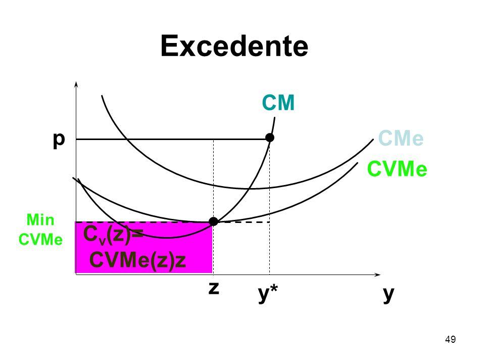 49 y p C v (z)= CVMe(z)z y* CVMe CMe CM Min CVMe z Excedente