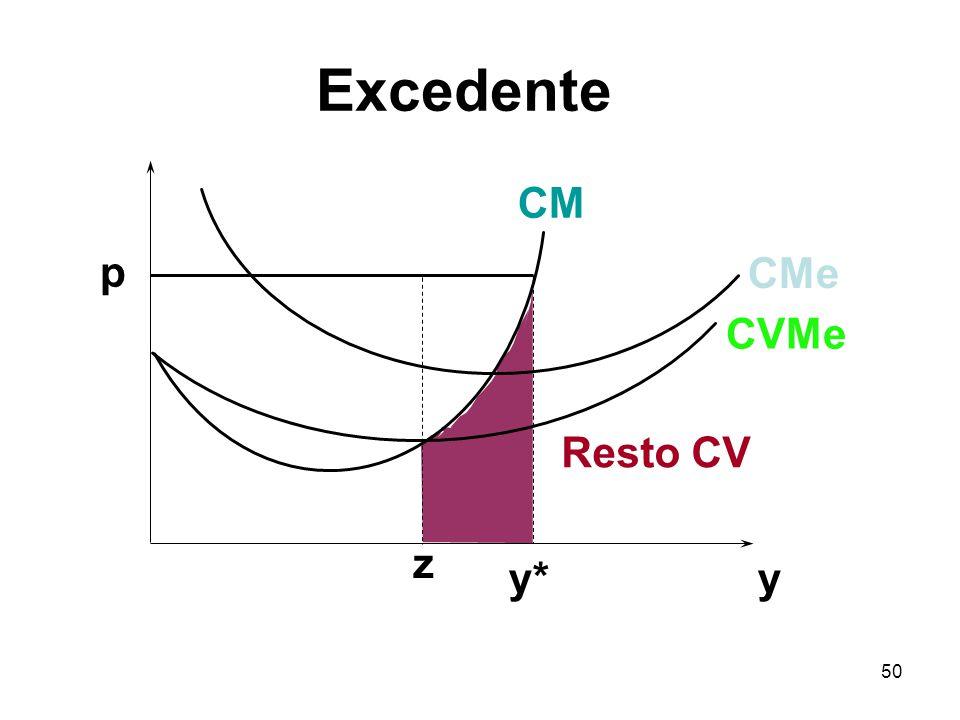50 y p y* CVMe CMe CM z Resto CV Excedente