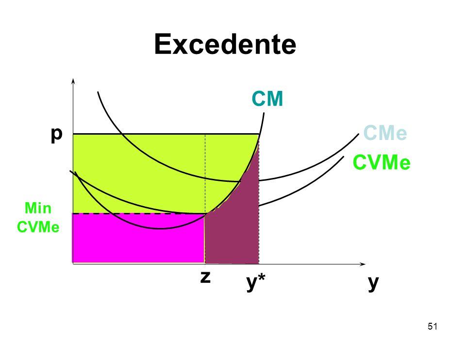 51 y p y* CVMe CMe CM Min CVMe z Excedente