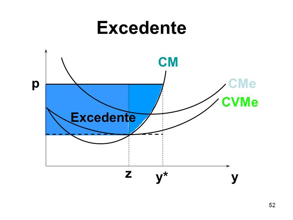 52 y p Excedente y* CVMe CMe CM z Excedente