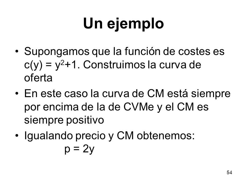 54 Un ejemplo Supongamos que la función de costes es c(y) = y 2 +1. Construimos la curva de oferta En este caso la curva de CM está siempre por encima