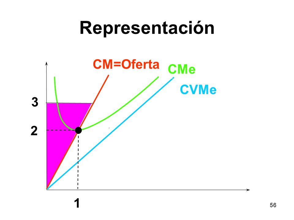56 Representación CVMe CM=Oferta 2 1 CMe 3
