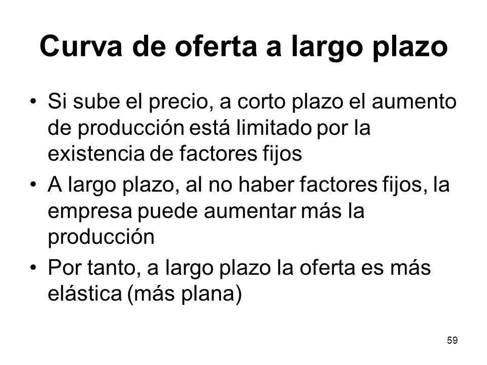 59 Curva de oferta a largo plazo Si sube el precio, a corto plazo el aumento de producción está limitado por la existencia de factores fijos A largo p