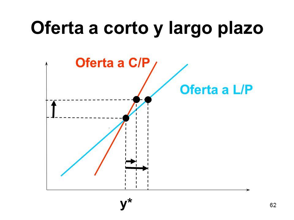 62 Oferta a corto y largo plazo Oferta a L/P Oferta a C/P y*