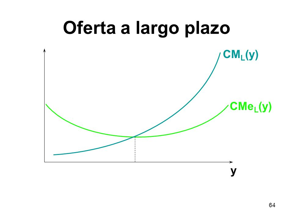 64 CM L (y) CMe L (y) y Oferta a largo plazo