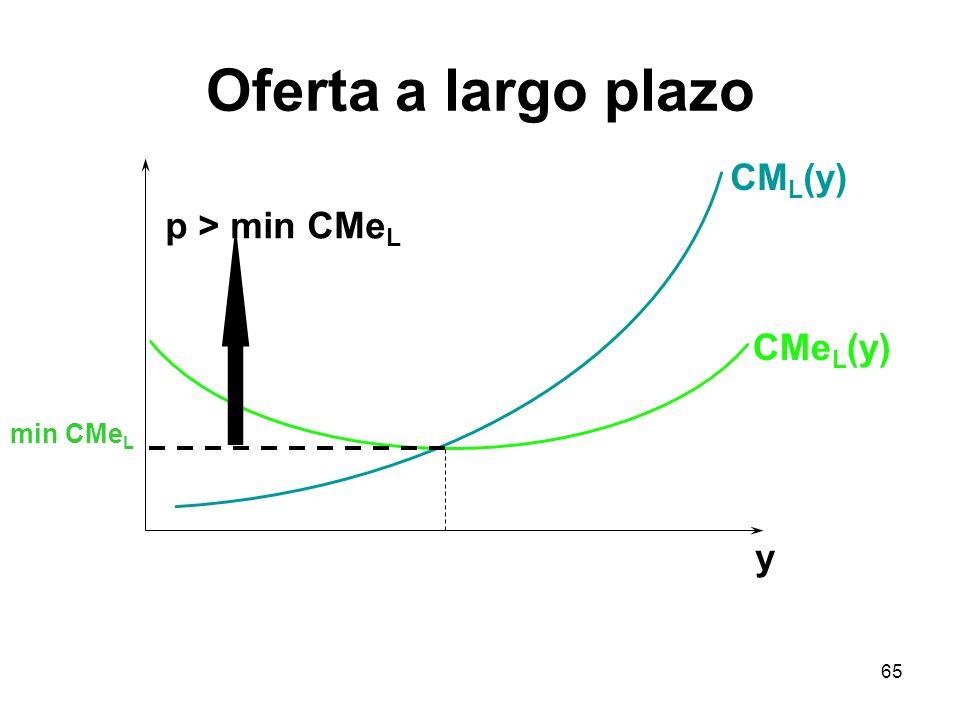65 CM L (y) CMe L (y) y p > min CMe L min CMe L Oferta a largo plazo