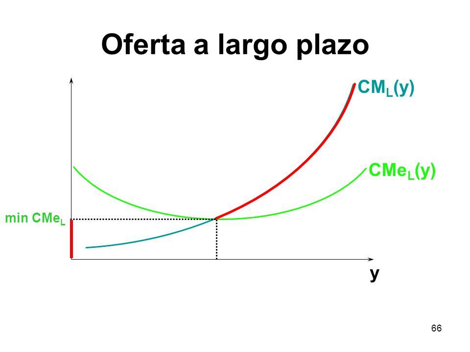 66 y CM L (y) CMe L (y) min CMe L Oferta a largo plazo