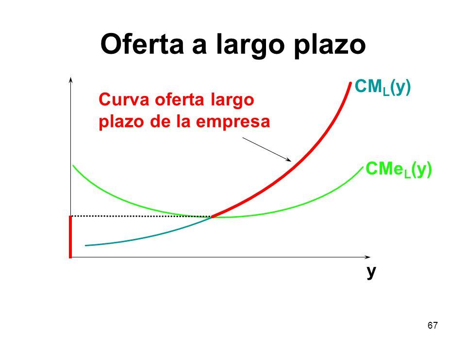 67 y Curva oferta largo plazo de la empresa CM L (y) CMe L (y) Oferta a largo plazo