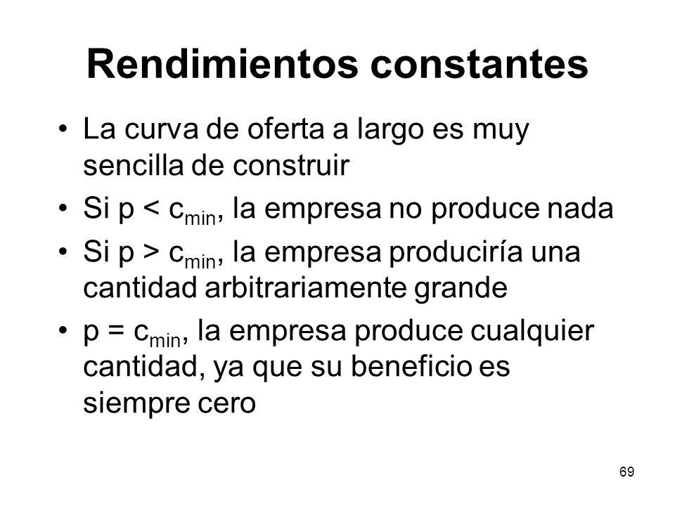 69 La curva de oferta a largo es muy sencilla de construir Si p < c min, la empresa no produce nada Si p > c min, la empresa produciría una cantidad a