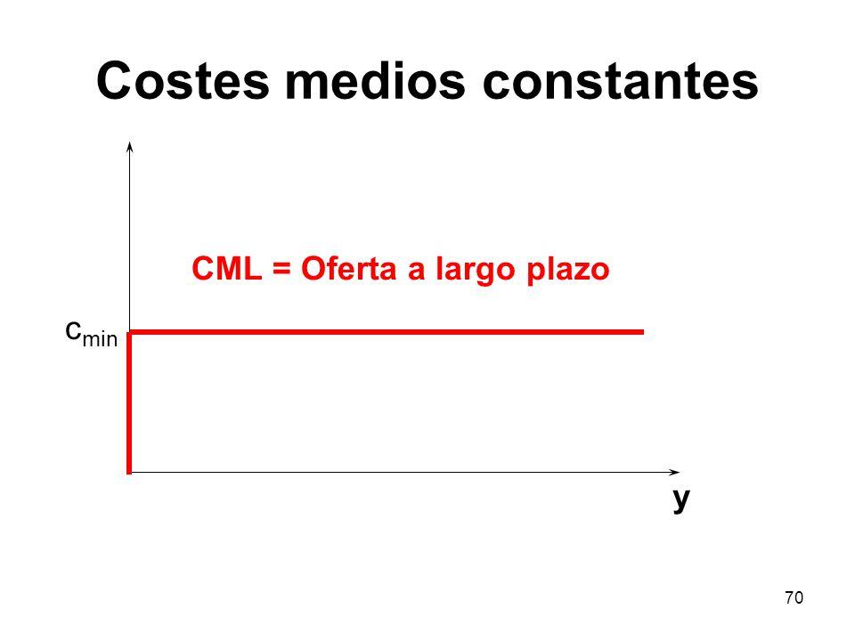 70 y CML = Oferta a largo plazo Costes medios constantes c min