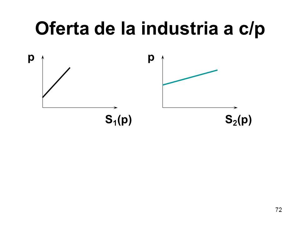 72 Oferta de la industria a c/p p S 1 (p) p S 2 (p)