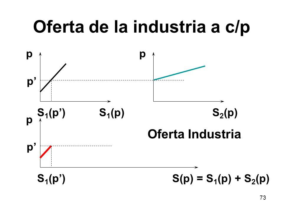 73 Oferta de la industria a c/p p S 1 (p) p S 2 (p) p p p S 1 (p) S(p) = S 1 (p) + S 2 (p) Oferta Industria