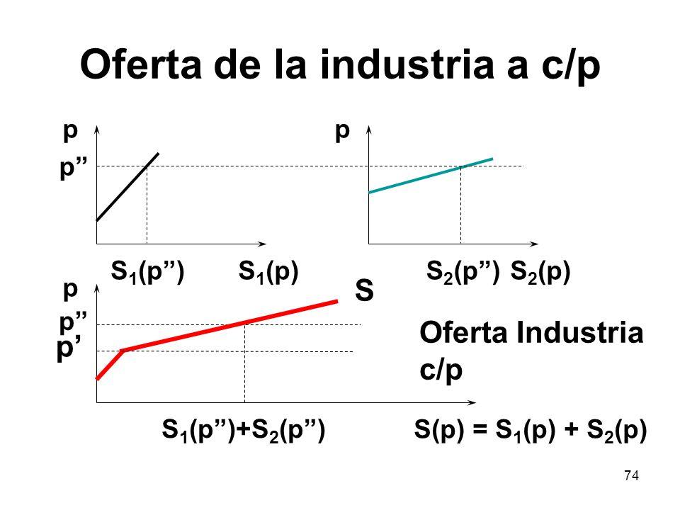 74 Oferta de la industria a c/p p S 1 (p) p S 2 (p) p S(p) = S 1 (p) + S 2 (p) p p S 1 (p) S 1 (p)+S 2 (p) S 2 (p) Oferta Industria c/p p S
