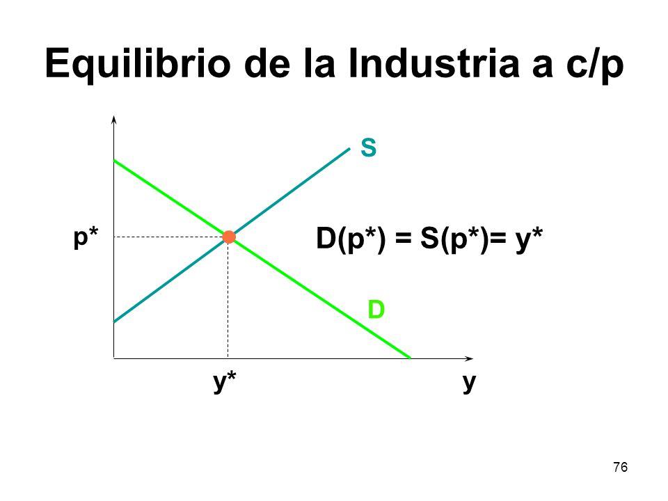 76 Equilibrio de la Industria a c/p D S p* y*y D(p*) = S(p*)= y*