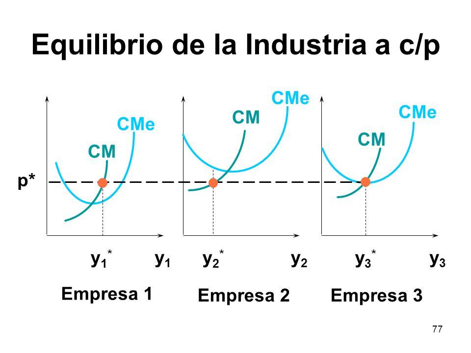 77 Equilibrio de la Industria a c/p y1y1 y2y2 y3y3 CMe CM y1*y1* y2*y2* y3*y3* p* Empresa 1 Empresa 2Empresa 3