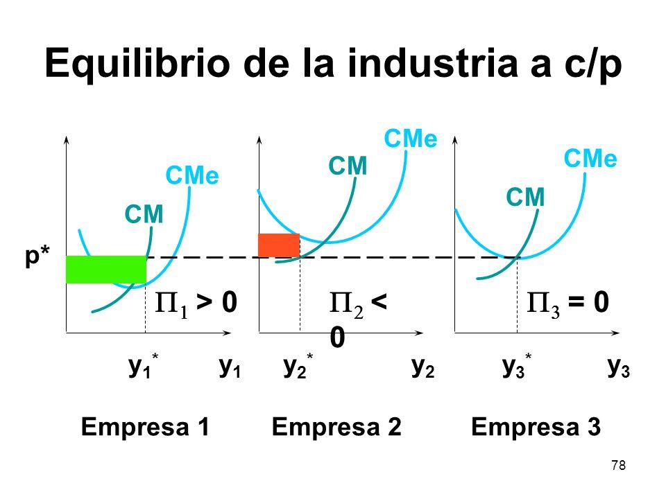 78 Equilibrio de la industria a c/p y1y1 y2y2 y3y3 CMe CM y1*y1* y2*y2* y3*y3* p* Empresa 1Empresa 2Empresa 3 > 0 < 0 = 0