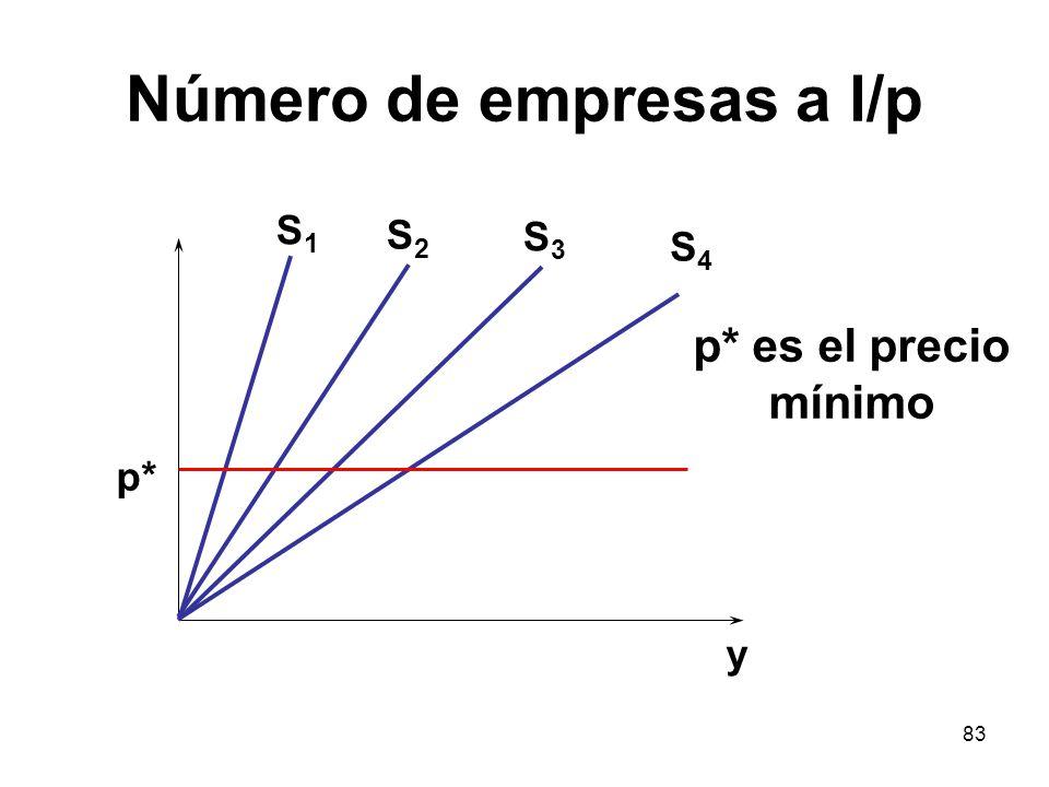 83 Número de empresas a l/p S1S1 p* y S2S2 S3S3 S4S4 p* es el precio mínimo