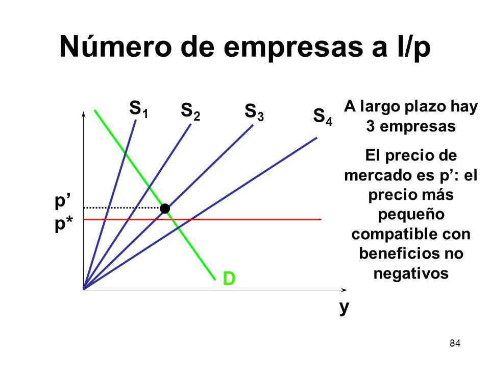 84 Número de empresas a l/p D S1S1 p p* y S2S2 S3S3 S4S4 A largo plazo hay 3 empresas El precio de mercado es p: el precio más pequeño compatible con