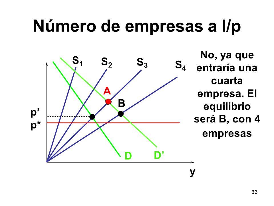 86 Número de empresas a l/p D S1S1 p p* y S2S2 S3S3 S4S4 D A No, ya que entraría una cuarta empresa. El equilibrio será B, con 4 empresas B