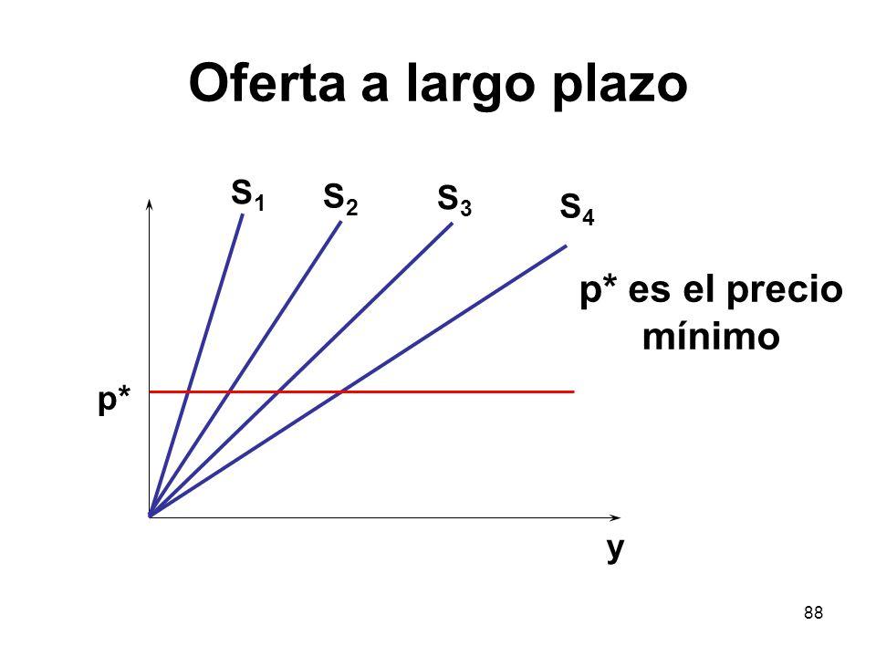88 Oferta a largo plazo S1S1 p* y S2S2 S3S3 S4S4 p* es el precio mínimo