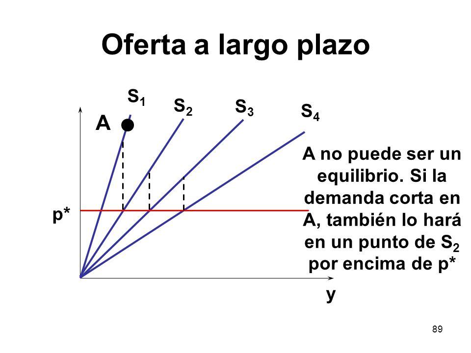 89 Oferta a largo plazo S1S1 p* y S2S2 S3S3 S4S4 A no puede ser un equilibrio. Si la demanda corta en A, también lo hará en un punto de S 2 por encima