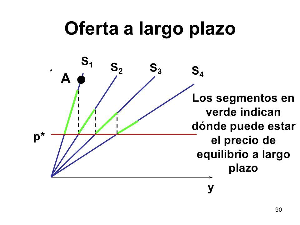 90 Oferta a largo plazo S1S1 p* y S2S2 S3S3 S4S4 Los segmentos en verde indican dónde puede estar el precio de equilibrio a largo plazo A