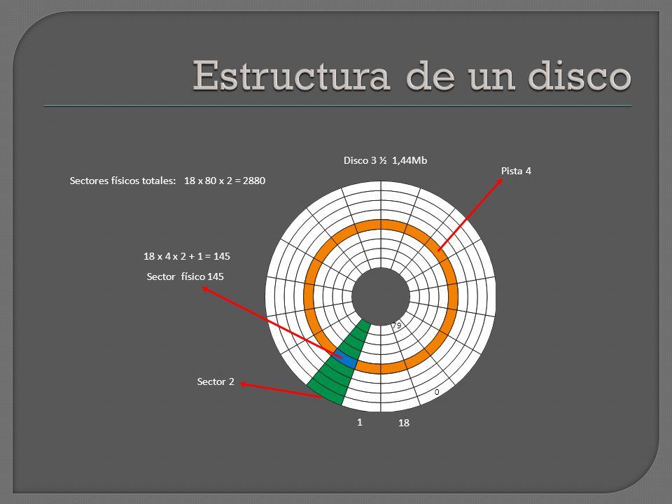 Sector 2 Pista 4 Sector físico 145 18 x 4 x 2 + 1 = 145 1 18 0 79 Sectores físicos totales: 18 x 80 x 2 = 2880 Disco 3 ½ 1,44Mb
