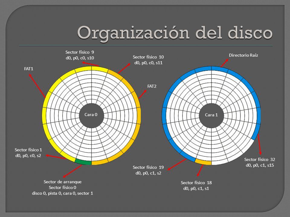 Sectores físicos: Área de datos Sector de Arranque Tablas FAT 0 Entradas FAT (Sectores lógicos): 2 - 2848 1 - 910 - 1819 - 3233 - 2879 FAT1FAT2 Directorio Raíz