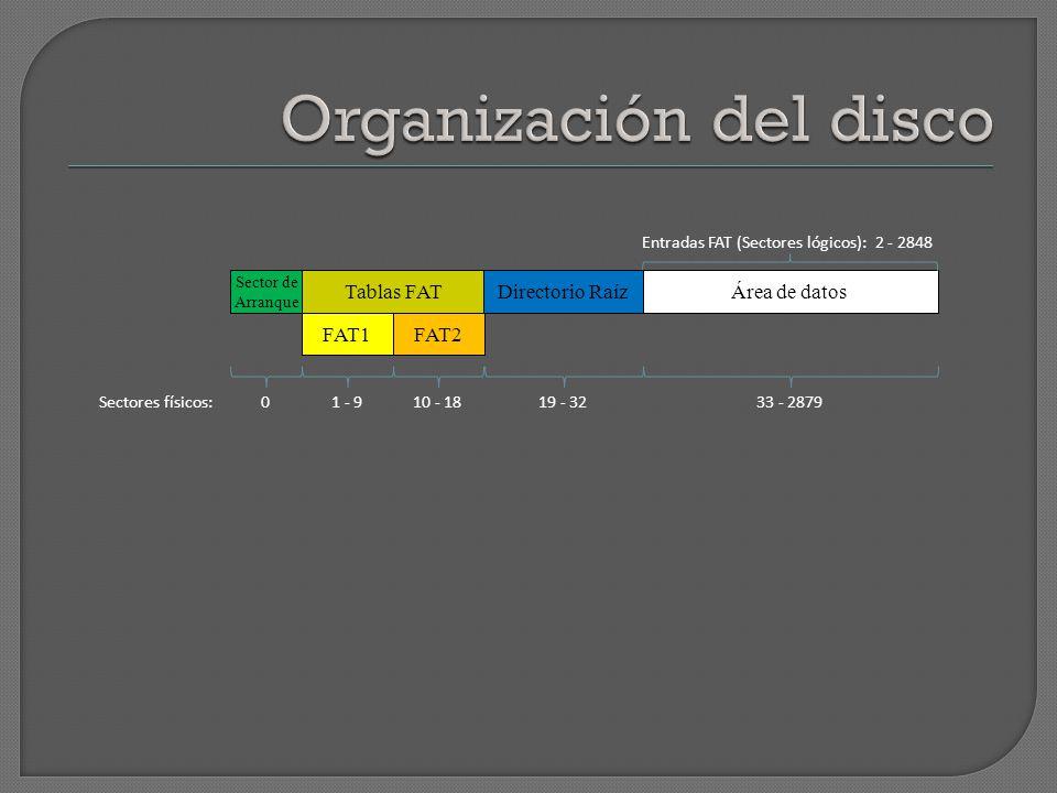 Sectores físicos: Área de datos Sector de Arranque Tablas FAT 0 Entradas FAT (Sectores lógicos): 2 - 2848 1 - 910 - 1819 - 3233 - 2879 FAT1FAT2 Direct