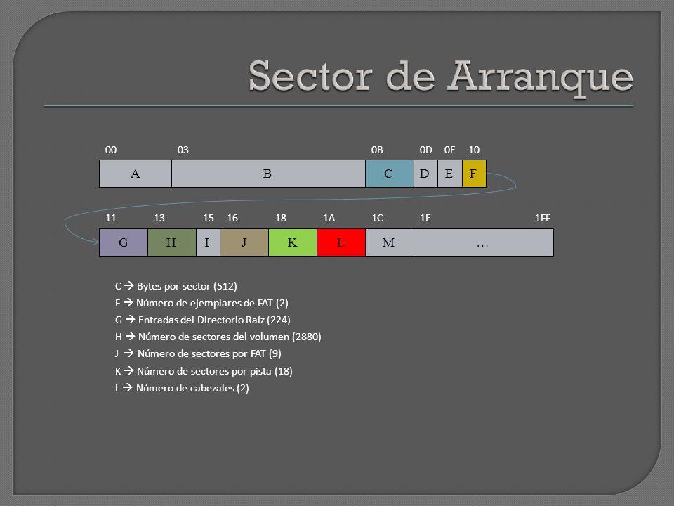 00 DCAB HGJ FE IKLM… 030B0D0E10 11131516181A1C1E 1FF C Bytes por sector (512) F Número de ejemplares de FAT (2) G Entradas del Directorio Raíz (224) H