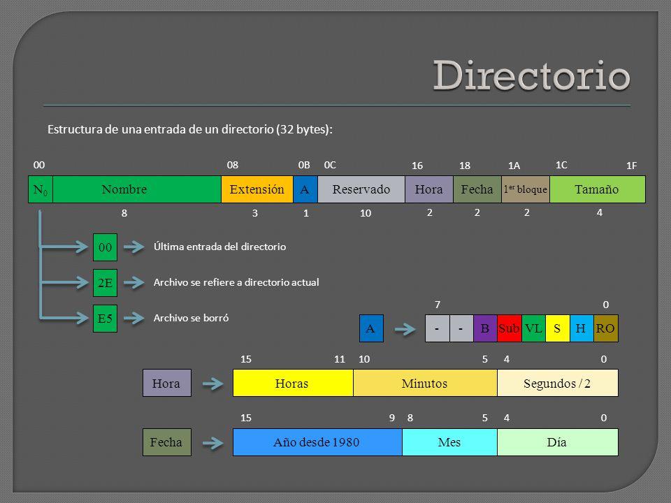 00 AExtensiónNombre FechaHora 1 er sector Tamaño Reservado 080B0C 16181A 1C 1F Estructura de una entrada de un directorio (32 bytes): 8 4222 1013 Directorio Raíz 14 sectores, con 512 bytes por sector 14 x 512 / 32 = 224 entradas como máximo.