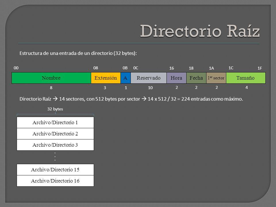 00 AExtensiónNombre FechaHora 1 er sector Tamaño Reservado 080B0C 16181A 1C 1F Estructura de una entrada de un directorio (32 bytes): 8 4222 1013 Dire