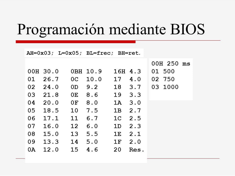 Programación mediante BIOS 00H 30.0 0BH 10.9 16H 4.3 01 26.7 0C 10.0 17 4.0 02 24.0 0D 9.2 18 3.7 03 21.8 0E 8.6 19 3.3 04 20.0 0F 8.0 1A 3.0 05 18.5