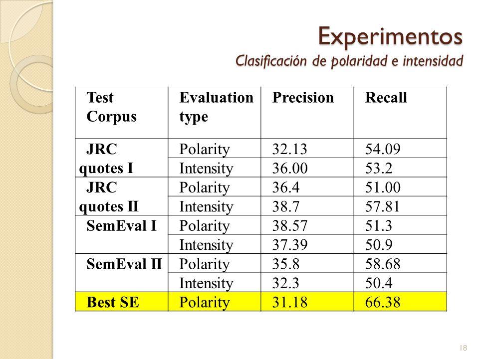 Experimentos Clasificación de polaridad e intensidad Test Corpus Evaluation type PrecisionRecall JRC quotes I Polarity32.1354.09 Intensity36.0053.2 JRC quotes II Polarity36.451.00 Intensity38.757.81 SemEval IPolarity38.5751.3 Intensity37.3950.9 SemEval IIPolarity35.858.68 Intensity32.350.4 Best SEPolarity31.1866.38 18